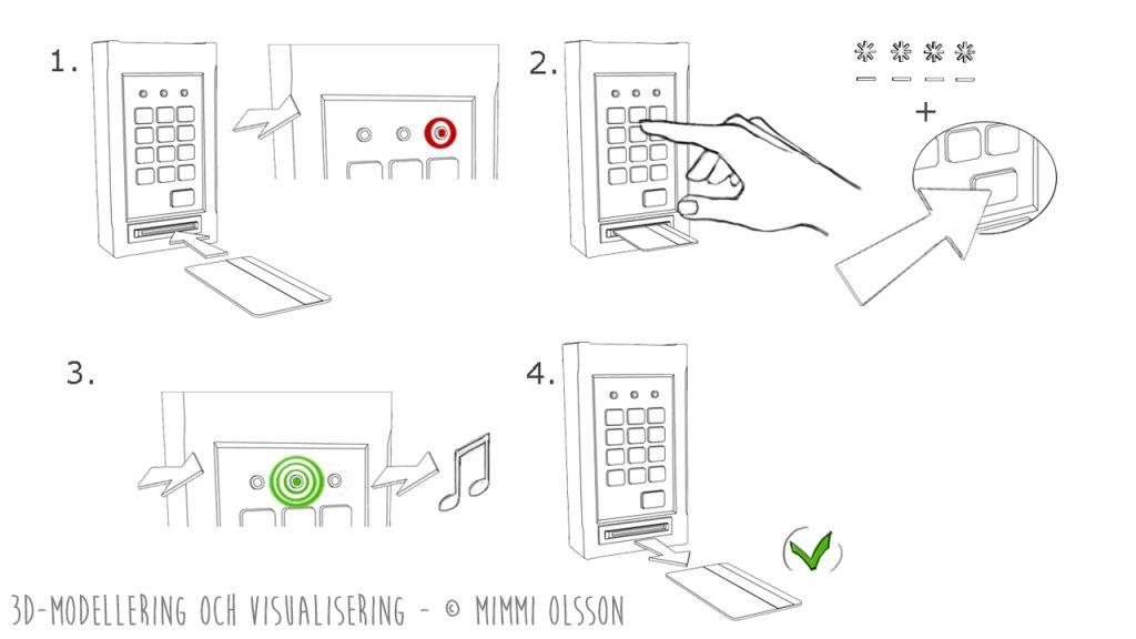 """Instruktion -  Illustration. Utan ord beskriva händelseförloppet - """"Aktivera Kort"""""""